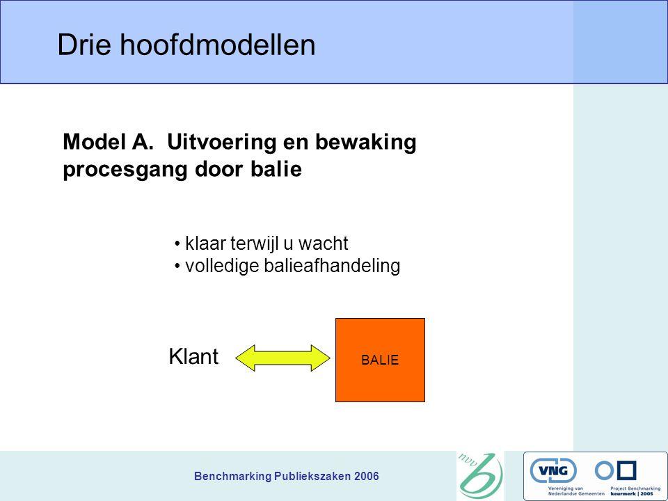 Benchmarking Publiekszaken 2006 Drie hoofdmodellen BALIE klaar terwijl u wacht volledige balieafhandeling Model A. Uitvoering en bewaking procesgang d