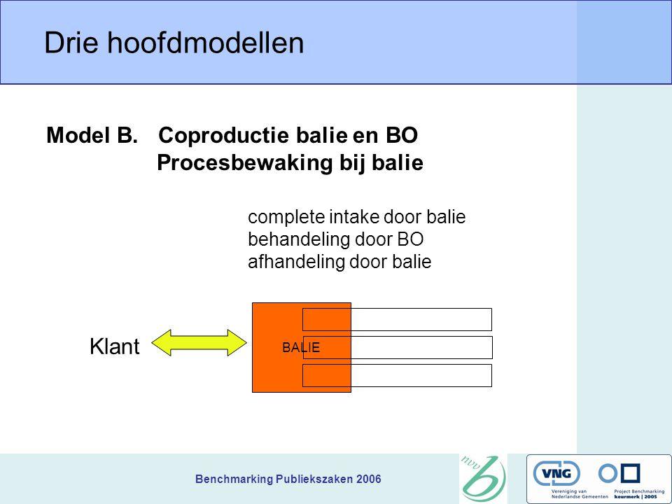 Benchmarking Publiekszaken 2006 Drie hoofdmodellen BALIE complete intake door balie behandeling door BO afhandeling door balie Model B. Coproductie ba