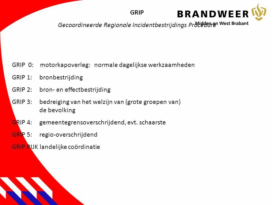 GRIP Gecoordineerde Regionale Incidentbestrijdings Procedure GRIP 0: motorkapoverleg:normale dagelijkse werkzaamheden GRIP 1:bronbestrijding GRIP 2:br