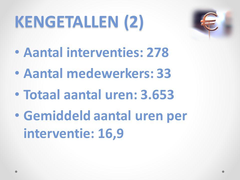 KENGETALLEN (2) Aantal interventies: 278 Aantal medewerkers: 33 Totaal aantal uren: 3.653 Gemiddeld aantal uren per interventie: 16,9