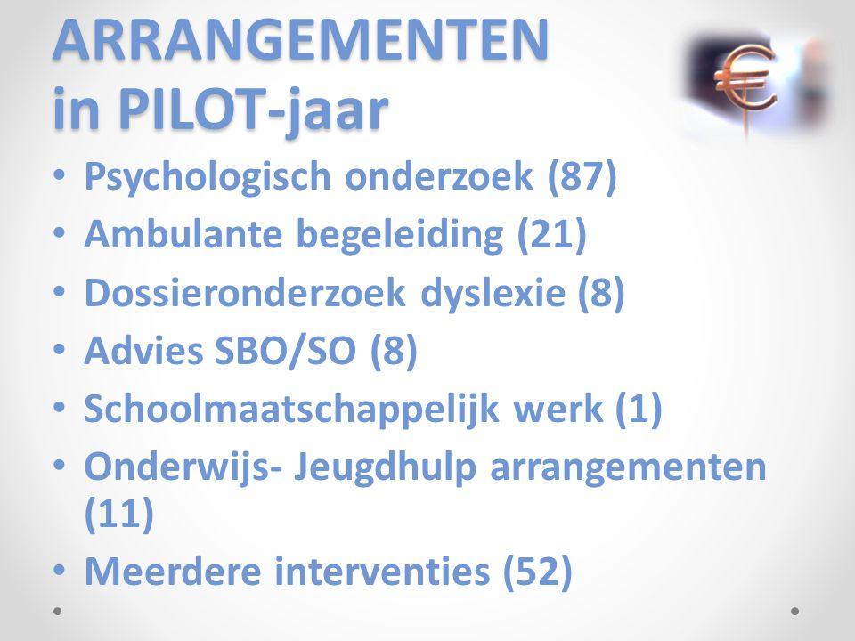 ARRANGEMENTEN in PILOT-jaar Psychologisch onderzoek (87) Ambulante begeleiding (21) Dossieronderzoek dyslexie (8) Advies SBO/SO (8) Schoolmaatschappelijk werk (1) Onderwijs- Jeugdhulp arrangementen (11) Meerdere interventies (52)