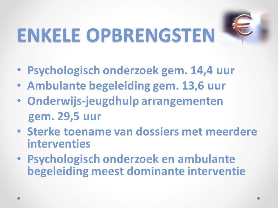 ENKELE OPBRENGSTEN Psychologisch onderzoek gem. 14,4 uur Ambulante begeleiding gem.
