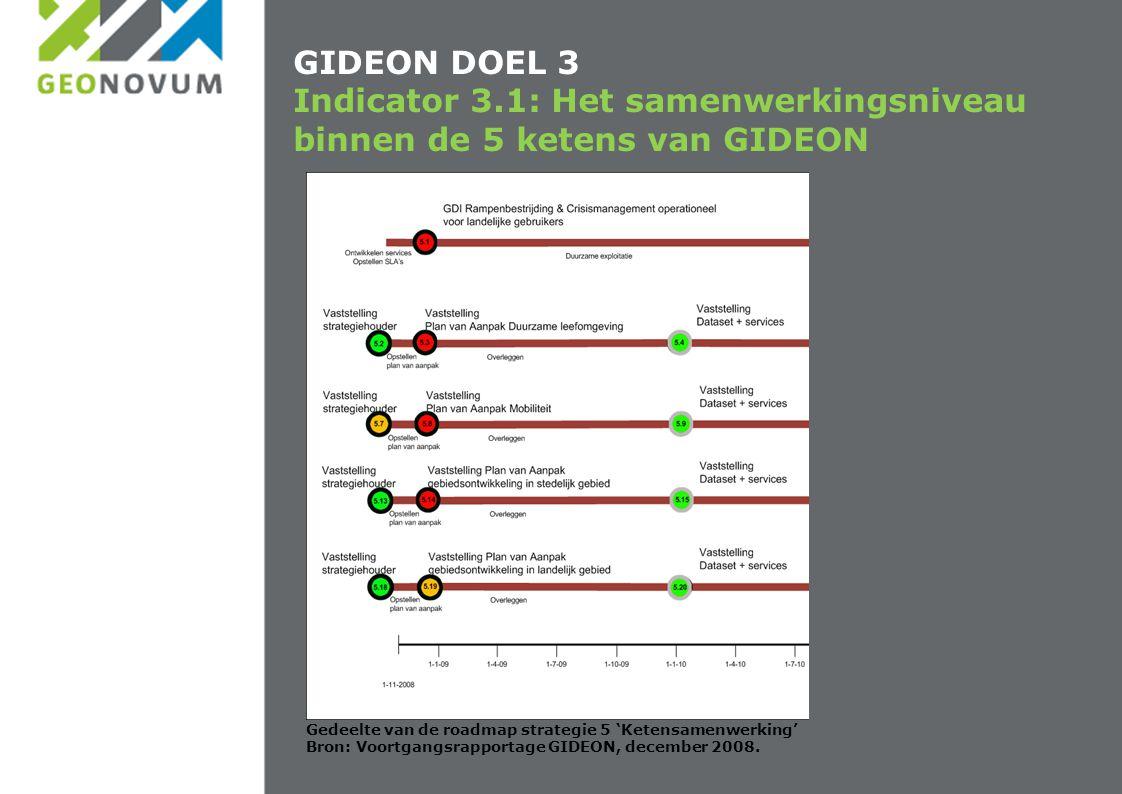 GIDEON DOEL 3 Indicator 3.1: Het samenwerkingsniveau binnen de 5 ketens van GIDEON Gedeelte van de roadmap strategie 5 'Ketensamenwerking' Bron: Voort