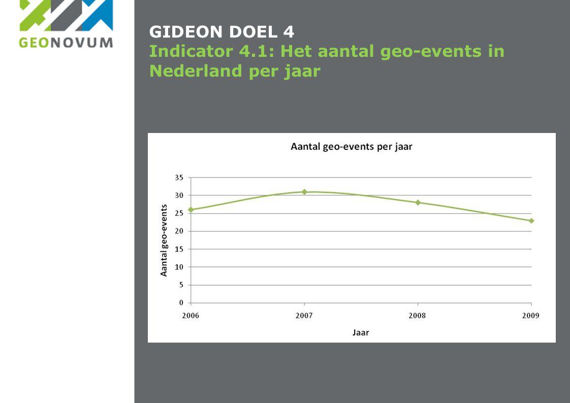 GIDEON DOEL 4 Indicator 4.1: Het aantal geo-events in Nederland per jaar