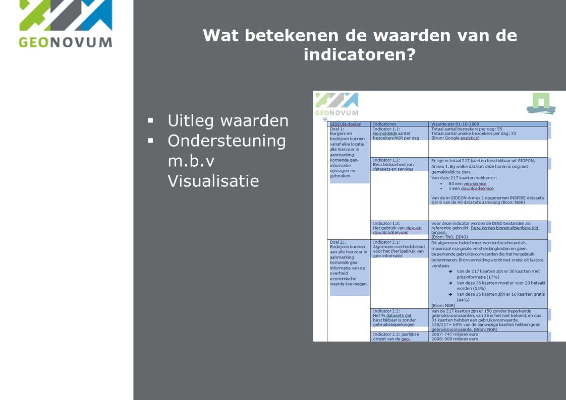 Wat betekenen de waarden van de indicatoren?  Uitleg waarden  Ondersteuning m.b.v Visualisatie