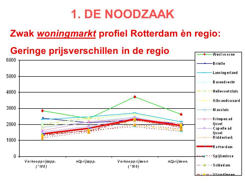 Zwak woningmarkt profiel Rotterdam èn regio: Geringe prijsverschillen in de regio 1. DE NOODZAAK