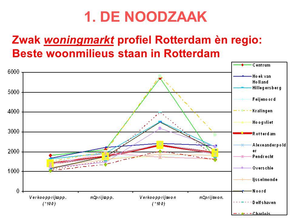 Zwak woningmarkt profiel Rotterdam èn regio: Beste woonmilieus staan in Rotterdam 1. DE NOODZAAK