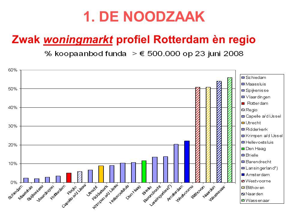 Zwak woningmarkt profiel Rotterdam èn regio
