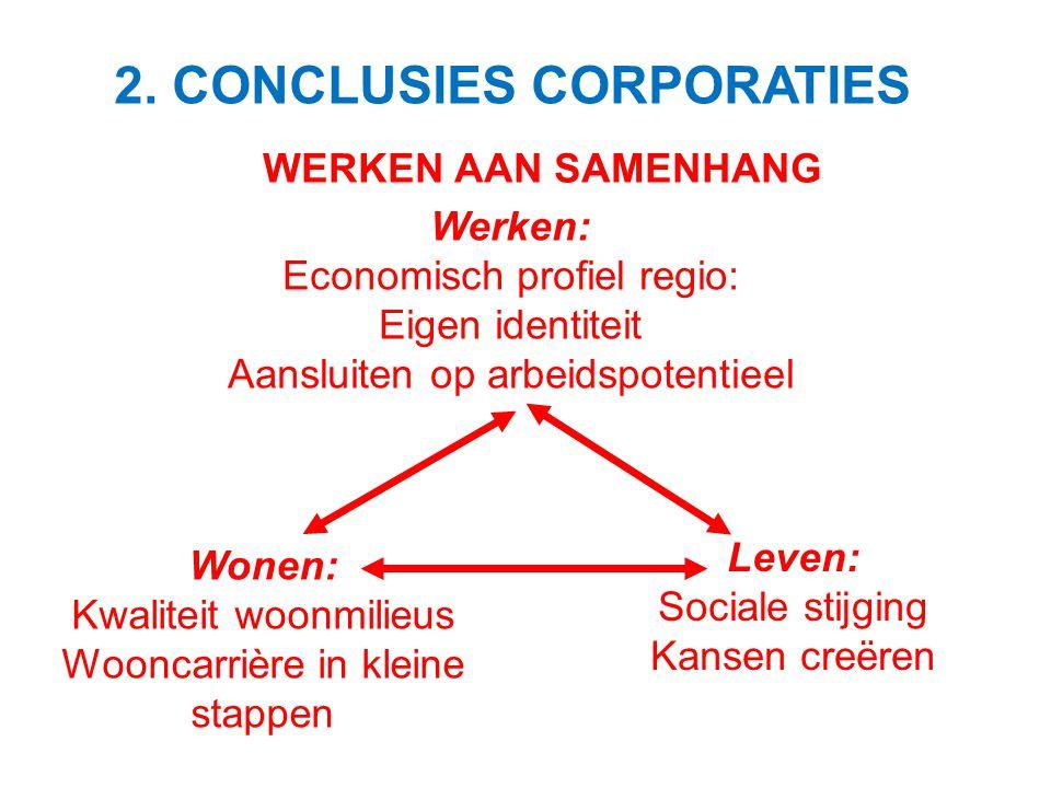 WERKEN AAN SAMENHANG Werken: Economisch profiel regio: Eigen identiteit Aansluiten op arbeidspotentieel Wonen: Kwaliteit woonmilieus Wooncarrière in k