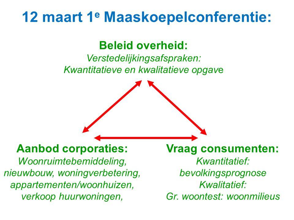 12 maart 1 e Maaskoepelconferentie: Beleid overheid: Verstedelijkingsafspraken: Kwantitatieve en kwalitatieve opgave Aanbod corporaties: Woonruimtebem