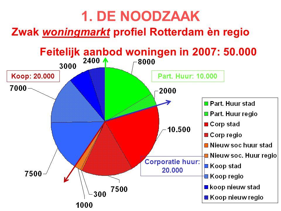 Zwak woningmarkt profiel Rotterdam èn regio Feitelijk aanbod woningen in 2007: 50.000 Part. Huur: 10.000 Corporatie huur: 20.000 Koop: 20.000