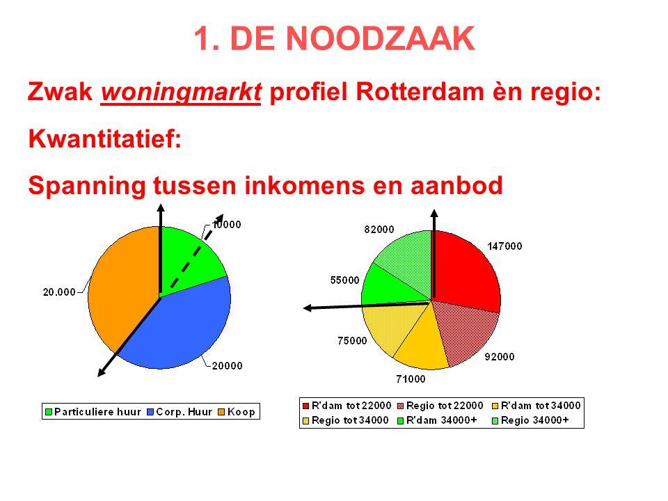 1. DE NOODZAAK Zwak woningmarkt profiel Rotterdam èn regio: Kwantitatief: Spanning tussen inkomens en aanbod