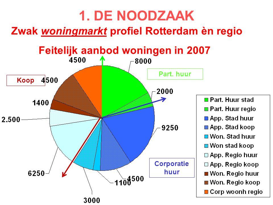 1. DE NOODZAAK Zwak woningmarkt profiel Rotterdam èn regio Feitelijk aanbod woningen in 2007 Part. huur Corporatie huur Koop