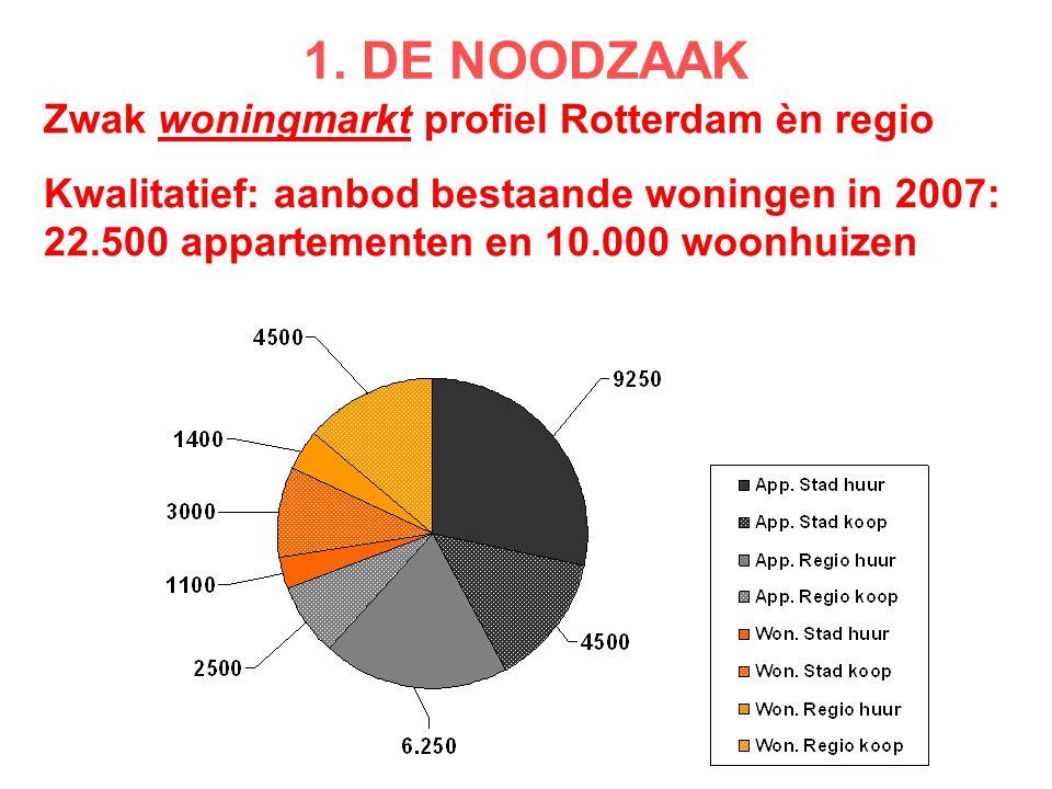 1. DE NOODZAAK Zwak woningmarkt profiel Rotterdam èn regio Kwalitatief: aanbod bestaande woningen in 2007: 22.500 appartementen en 10.000 woonhuizen