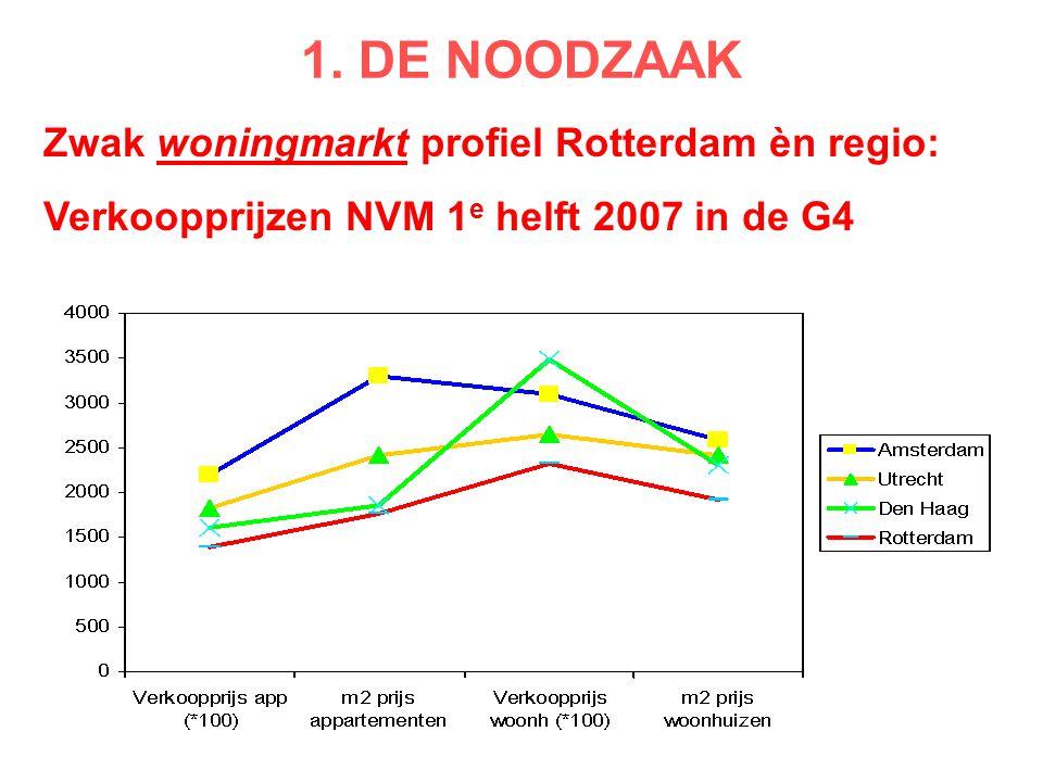 Zwak woningmarkt profiel Rotterdam èn regio: Verkoopprijzen NVM 1 e helft 2007 in de G4 1. DE NOODZAAK