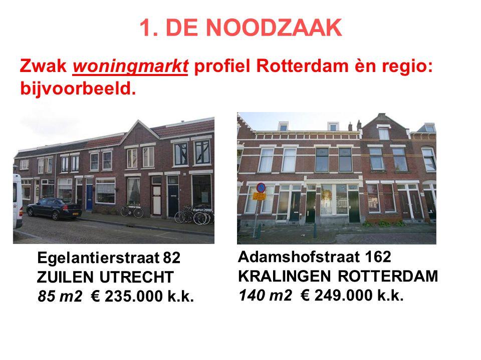 Zwak woningmarkt profiel Rotterdam èn regio: bijvoorbeeld. Egelantierstraat 82 ZUILEN UTRECHT 85 m2 € 235.000 k.k. Adamshofstraat 162 KRALINGEN ROTTER