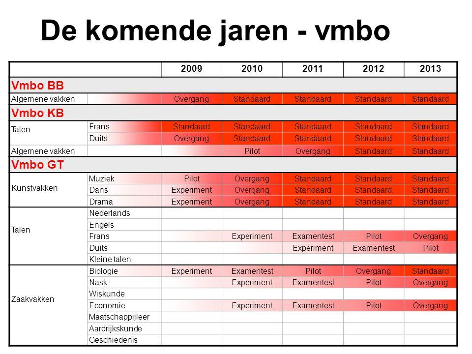 20092010201120122013 Vmbo BB Algemene vakkenOvergangStandaard Vmbo KB Talen FransStandaard DuitsOvergangStandaard Algemene vakken PilotOvergangStandaa