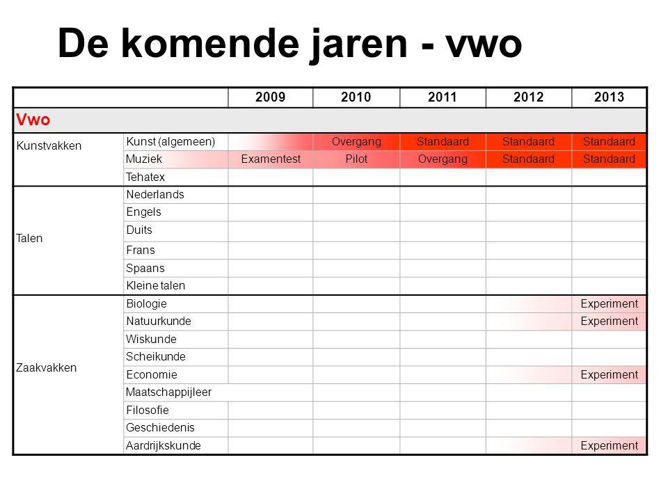 20092010201120122013 Vwo Kunstvakken Kunst (algemeen) OvergangStandaard MuziekExamentestPilotOvergangStandaard Tehatex Talen Nederlands Engels Duits F