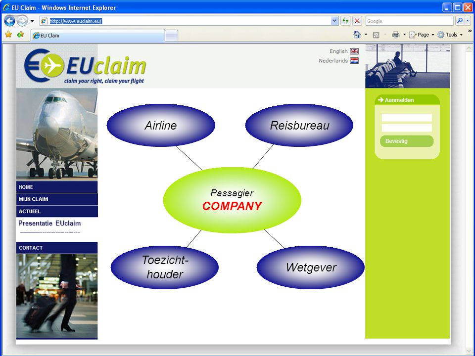 Presentatie EUclaim ---------------------------- Passagier COMPANY AirlineReisbureau Wetgever Toezicht- houder