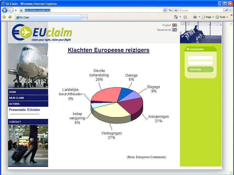 ---------------------------- Klachten Europeese reizigers (Bron: Europeese Commissie)