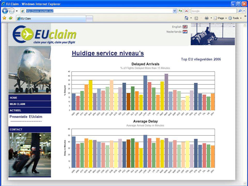 Presentatie EUclaim ---------------------------- Huidige service niveau's Top EU vliegvelden 2006