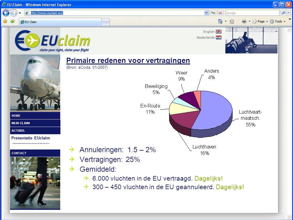 Presentatie EUclaim ----------------------------  Annuleringen:1.5 – 2%  Vertragingen: 25%  Gemiddeld:  6.000 vluchten in de EU vertraagd.