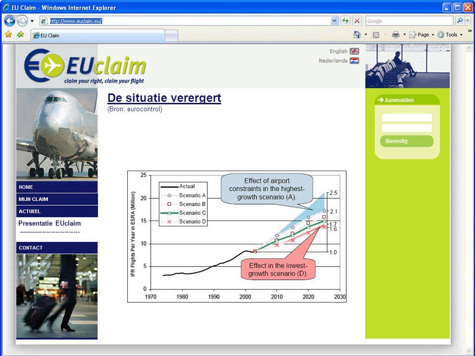 Presentatie EUclaim ---------------------------- De situatie verergert (Bron: eurocontrol)