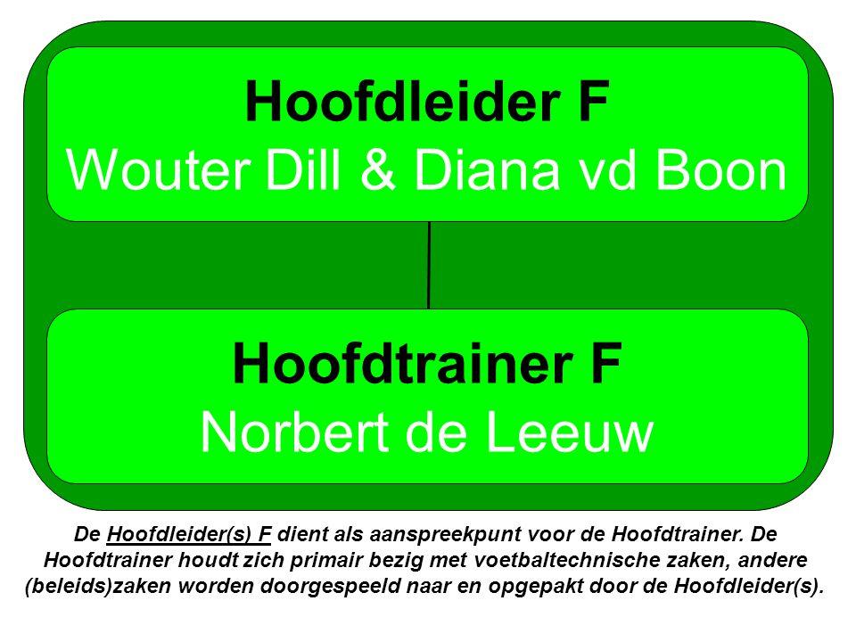 Hoofdleider F Wouter Dill & Diana vd Boon Hoofdtrainer F Norbert de Leeuw De Hoofdleider(s) F dient als aanspreekpunt voor de Hoofdtrainer.