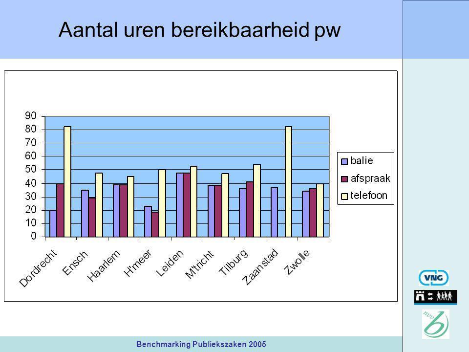 Benchmarking Publiekszaken 2005 Aantal uren bereikbaarheid pw