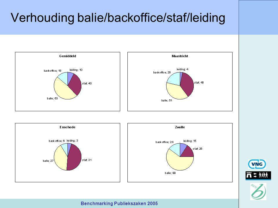 Benchmarking Publiekszaken 2005 Verhouding balie/backoffice/staf/leiding