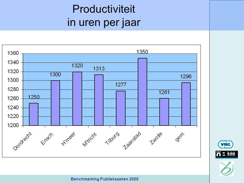 Benchmarking Publiekszaken 2005 Productiviteit in uren per jaar