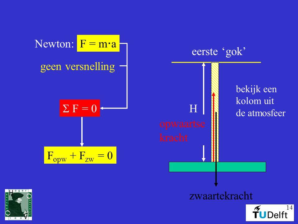 14 H eerste 'gok' bekijk een kolom uit de atmosfeer zwaartekracht opwaartse kracht geen versnelling Newton: F = m  a  F = 0 F opw + F zw = 0