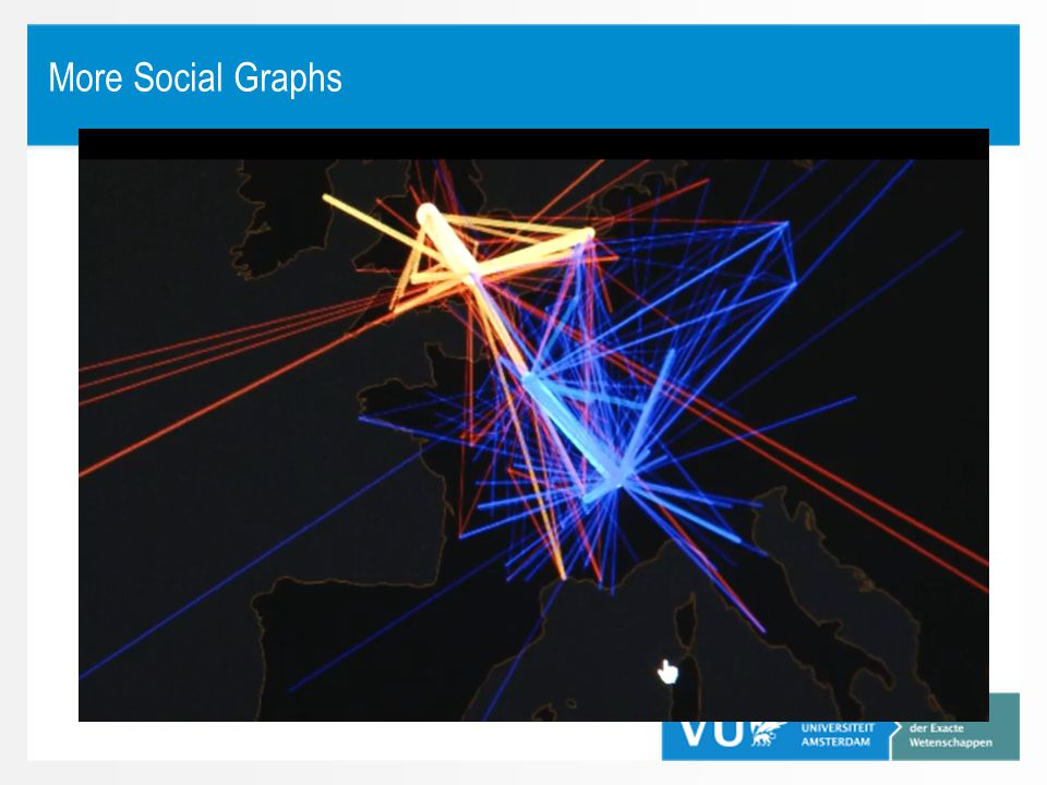 More Social Graphs
