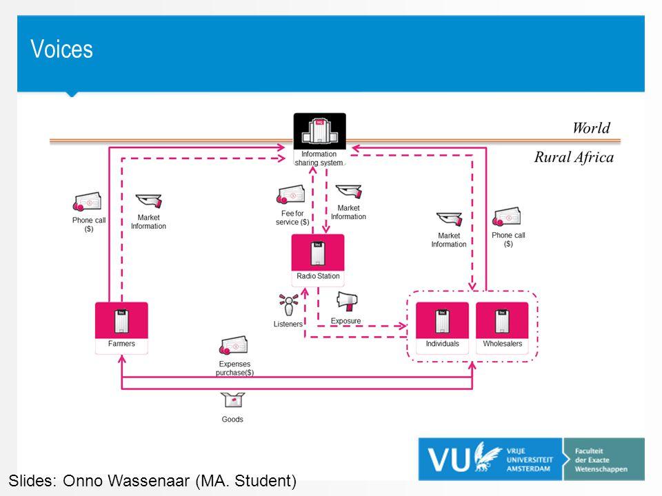 Voices Slides: Onno Wassenaar (MA. Student)
