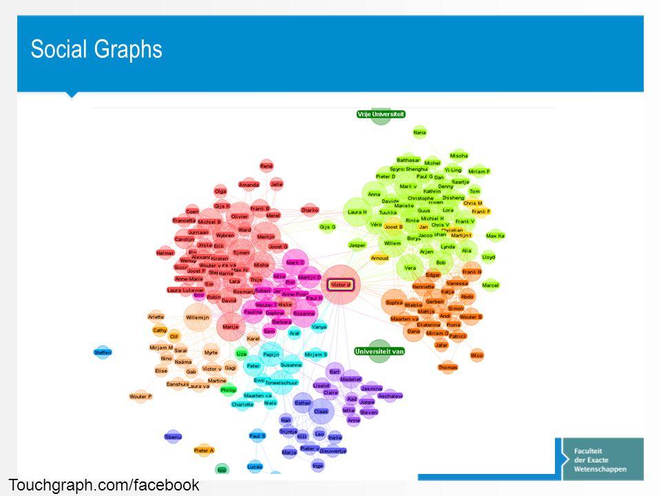 Social Graphs Touchgraph.com/facebook