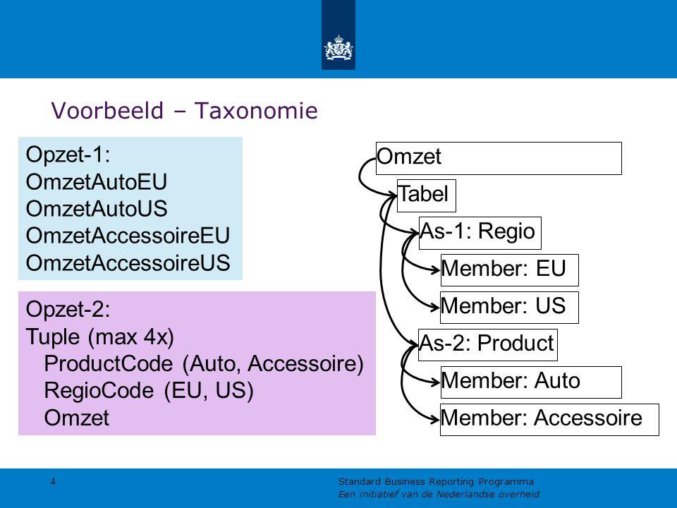 Voorbeeld – Taxonomie 4 Standard Business Reporting Programma Een initiatief van de Nederlandse overheid Tabel As-1: Regio As-2: Product Omzet Opzet-1: OmzetAutoEU OmzetAutoUS OmzetAccessoireEU OmzetAccessoireUS Opzet-2: Tuple (max 4x) ProductCode (Auto, Accessoire) RegioCode (EU, US) Omzet Member: EU Member: US Member: Auto Member: Accessoire
