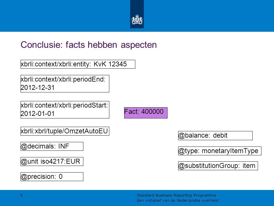 Conclusie: facts hebben aspecten 6 Standard Business Reporting Programma Een initiatief van de Nederlandse overheid Fact: 400000 @unit iso4217:EUR @decimals: INF xbrli:context/xbrli:periodStart: 2012-01-01 xbrli:context/xbrli:periodEnd: 2012-12-31 xbrli:context/xbrli:entity: KvK 12345 @precision: 0 xbrli:xbrl/tuple/OmzetAutoEU @type: monetaryItemType @balance: debit @substitutionGroup: item