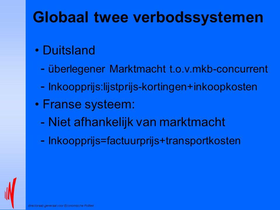directoraat-generaal voor Economische Politiek Globaal twee verbodssystemen Duitsland - überlegener Marktmacht t.o.v.mkb-concurrent - Inkoopprijs:lijstprijs-kortingen+inkoopkosten Franse systeem: - Niet afhankelijk van marktmacht - Inkoopprijs=factuurprijs+transportkosten