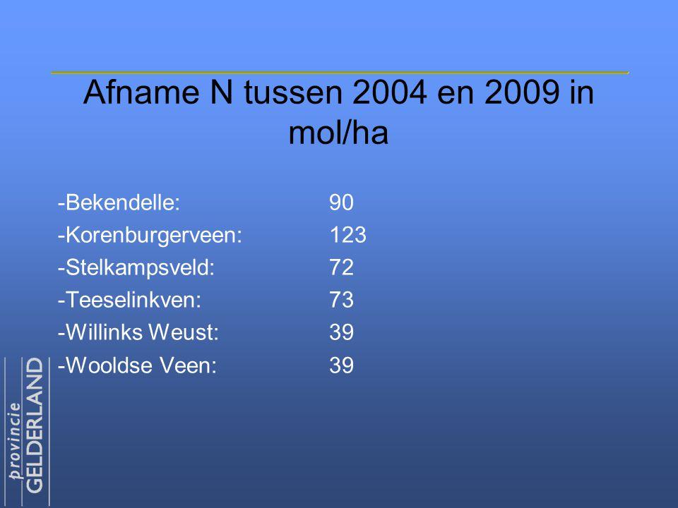 Afname N tussen 2004 en 2009 in mol/ha -Bekendelle:90 -Korenburgerveen:123 -Stelkampsveld:72 -Teeselinkven:73 -Willinks Weust:39 -Wooldse Veen:39