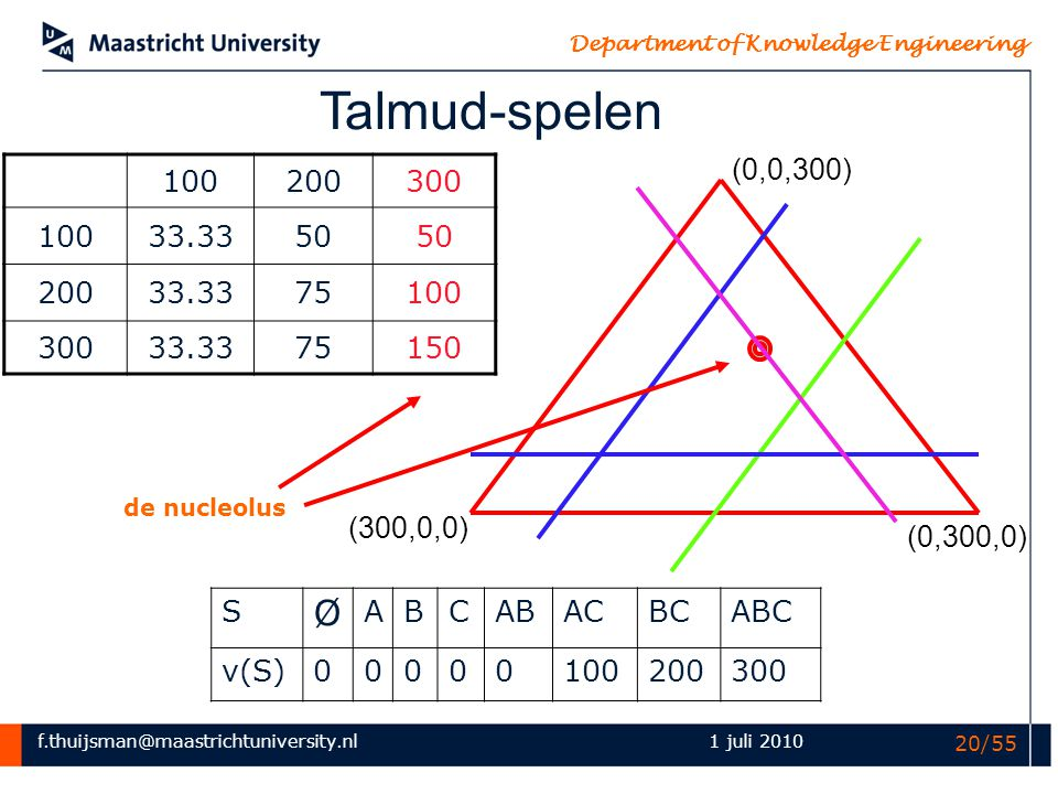 f.thuijsman@maastrichtuniversity.nl Department of Knowledge Engineering 1 juli 2010 20/55 100200300 10033.3350 20033.3375100 30033.3375150 Talmud-spel