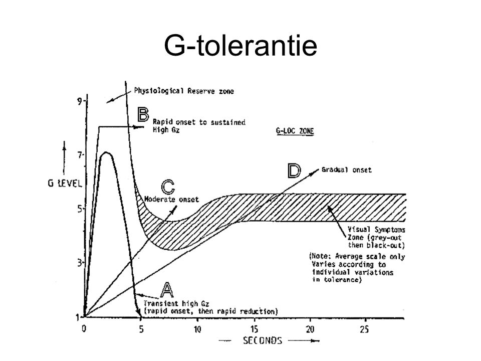 G-tolerantie