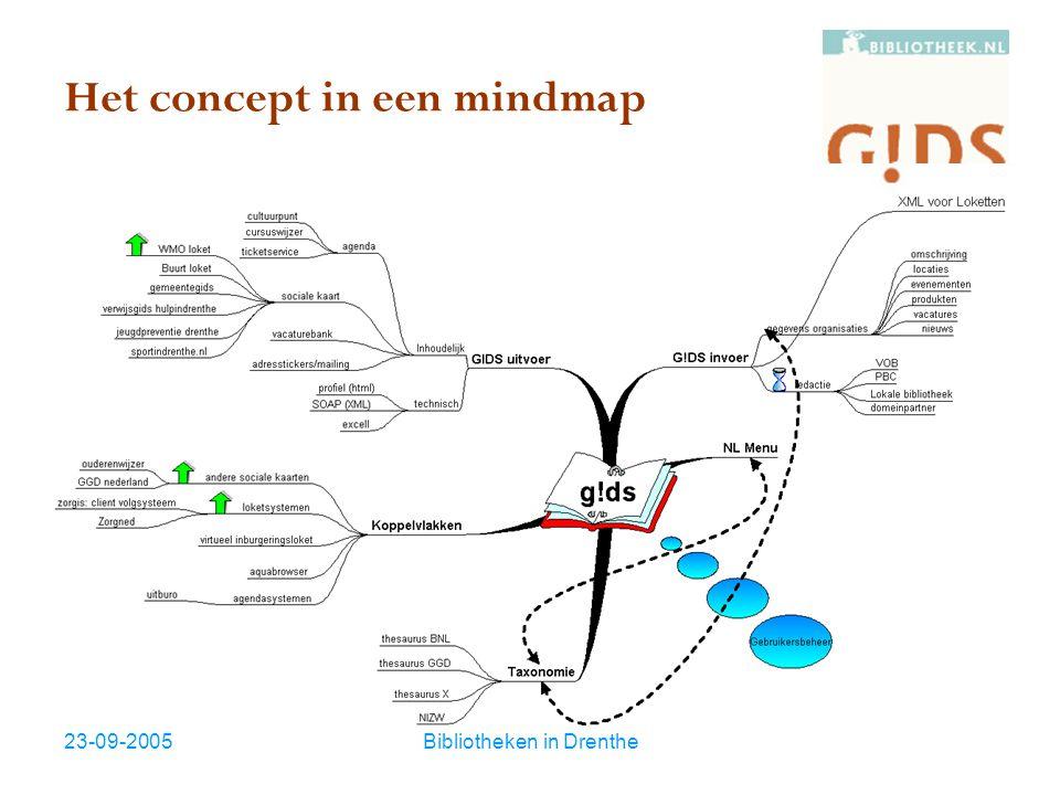 23-09-2005Bibliotheken in Drenthe Het concept in een mindmap