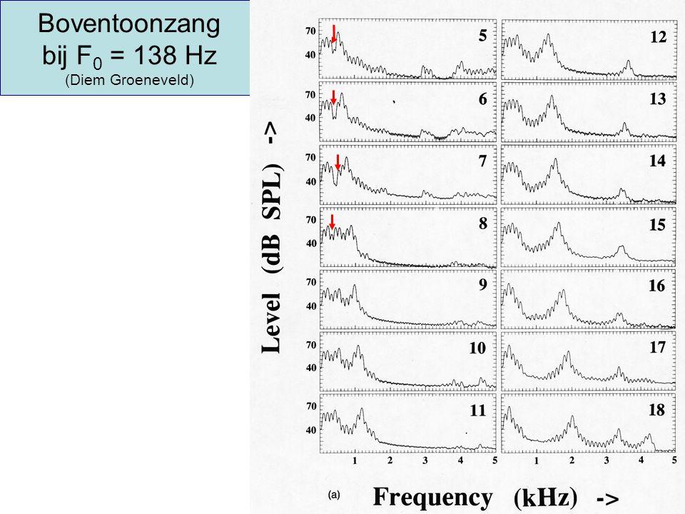 Boventoonzang bij F 0 = 138 Hz (Diem Groeneveld)