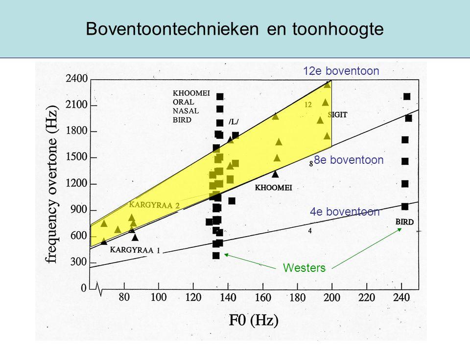 Boventoontechnieken en toonhoogte 8e boventoon 12e boventoon 4e boventoon Westers