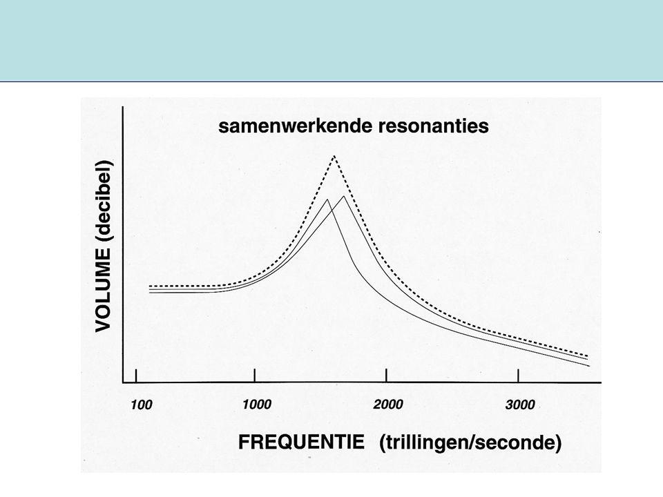 Samenwerkende formanten: Boventoonzang Frequentie (Hz) Amplitude 0 1000 2000 3000 4000 5000 F2 F3
