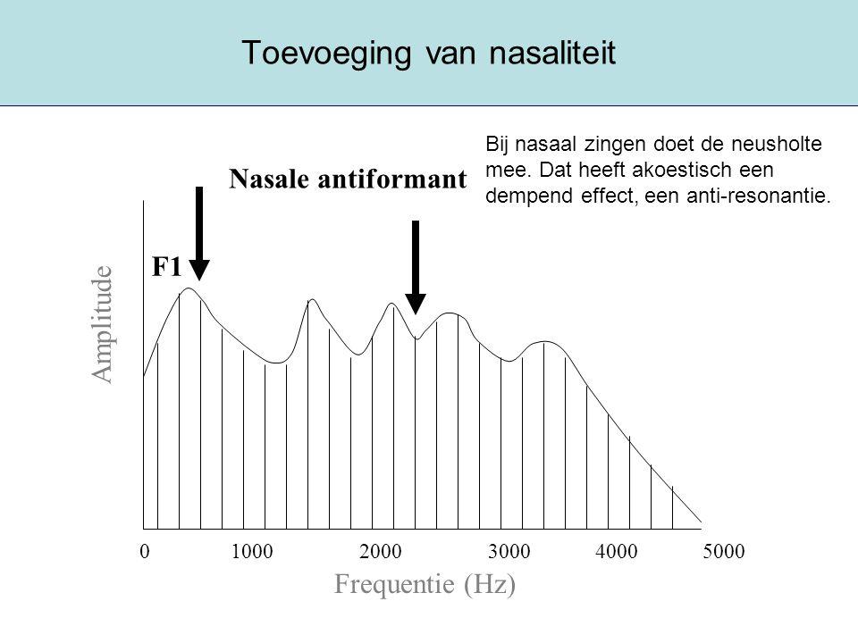 Toevoeging van nasaliteit Frequentie (Hz) Amplitude 0 1000 2000 3000 4000 5000 F1 Nasale antiformant Bij nasaal zingen doet de neusholte mee. Dat heef