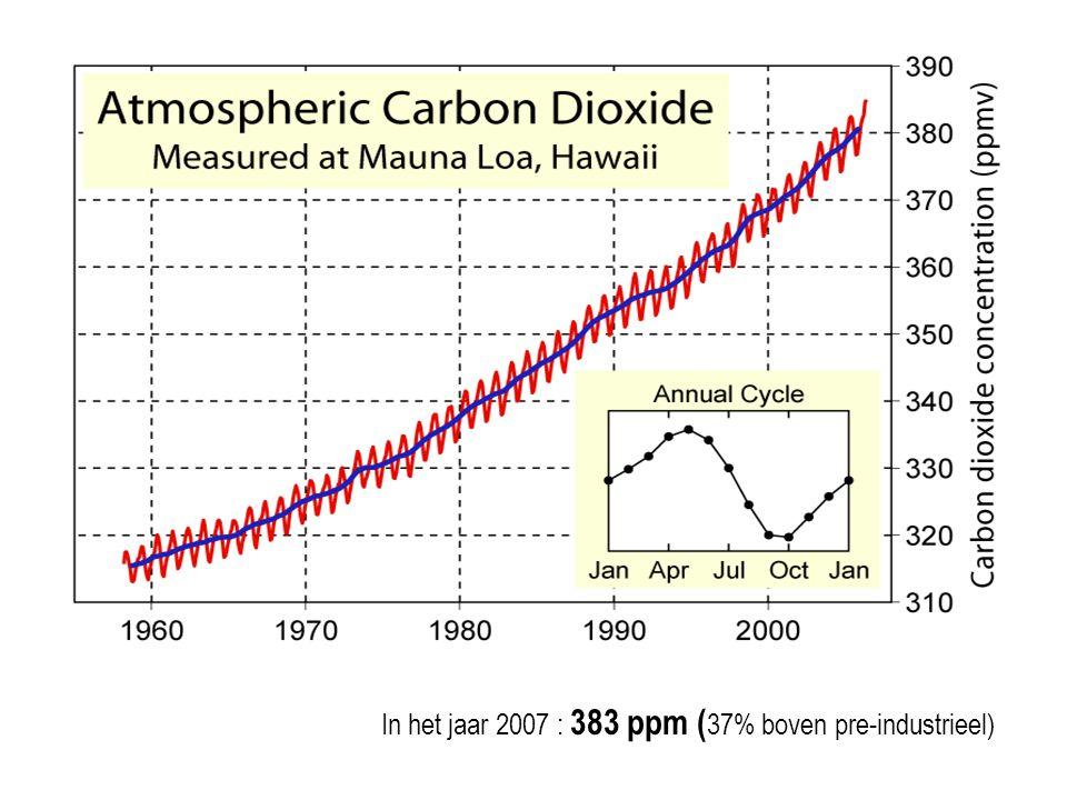 In het jaar 2007 : 383 ppm ( 37% boven pre-industrieel)