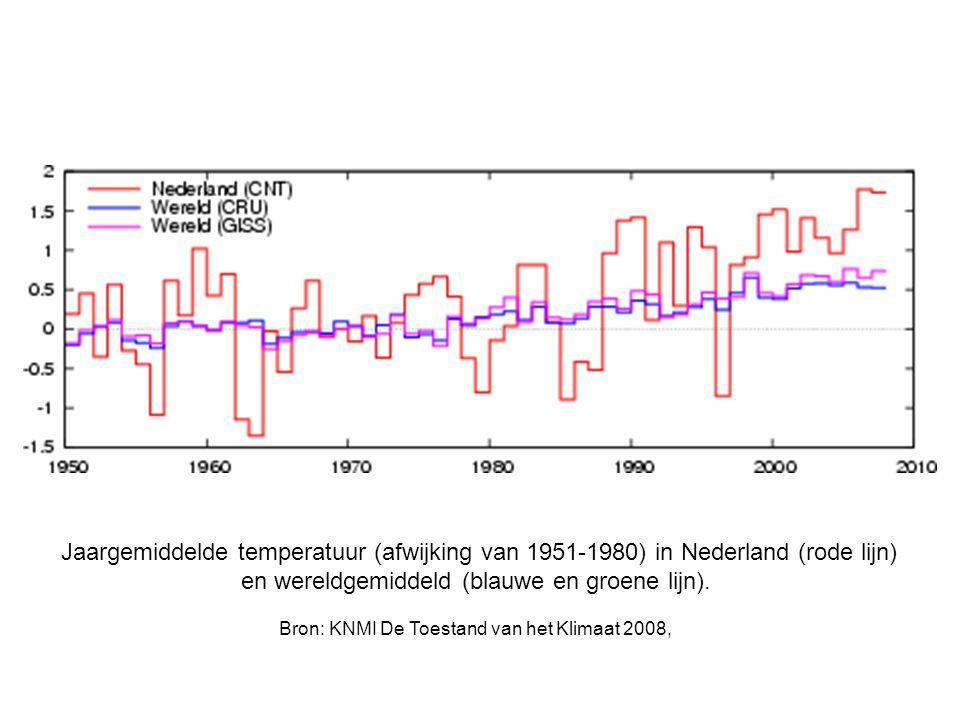 Jaargemiddelde temperatuur (afwijking van 1951-1980) in Nederland (rode lijn) en wereldgemiddeld (blauwe en groene lijn). Bron: KNMI De Toestand van h