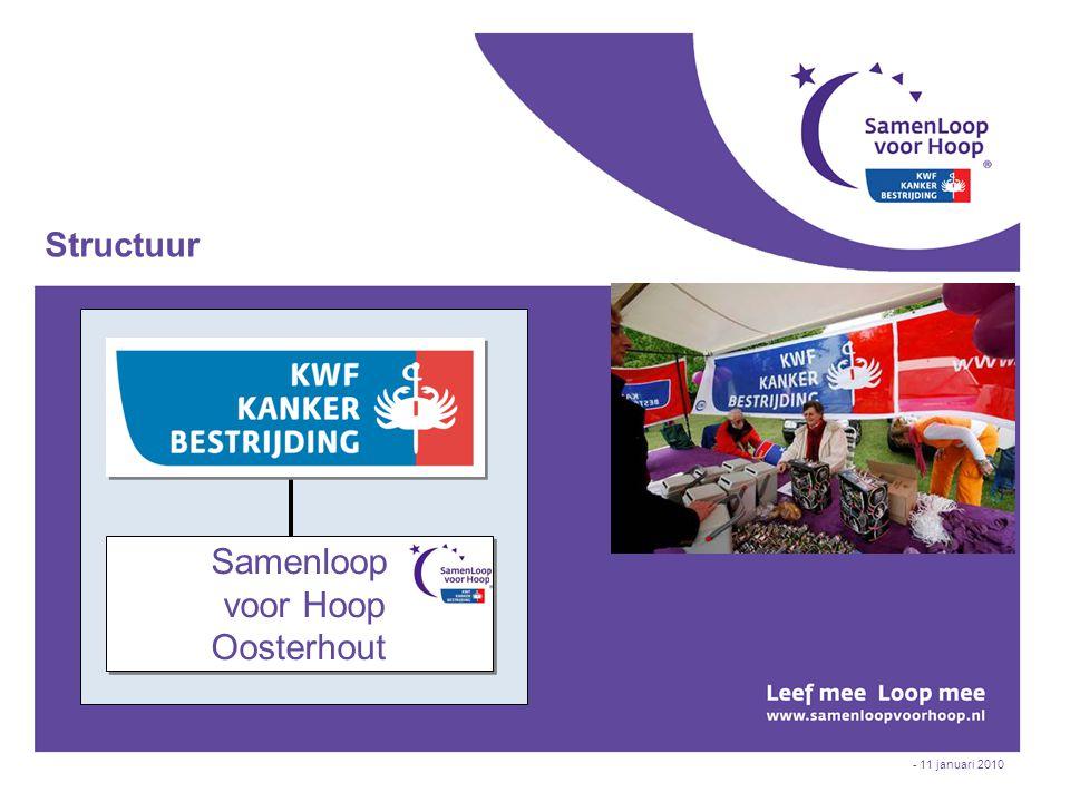 - 11 januari 2010 Structuur Samenloop voor Hoop Oosterhout Samenloop voor Hoop Oosterhout