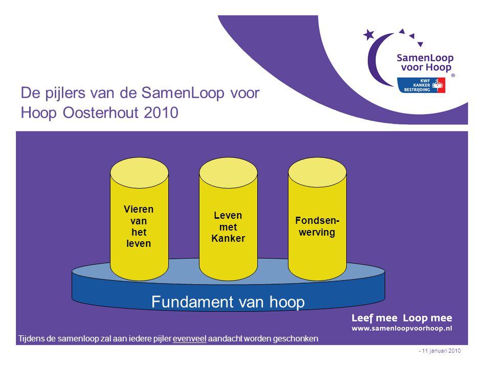- 11 januari 2010 Fundament van hoop De pijlers van de SamenLoop voor Hoop Oosterhout 2010 Fondsen- werving Vieren van het leven Leven met Kanker Tijd